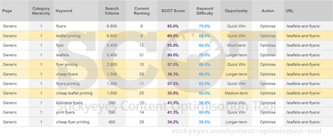 Answering the key question of content auditing: Where do I start? | MarketingHits | Scoop.it