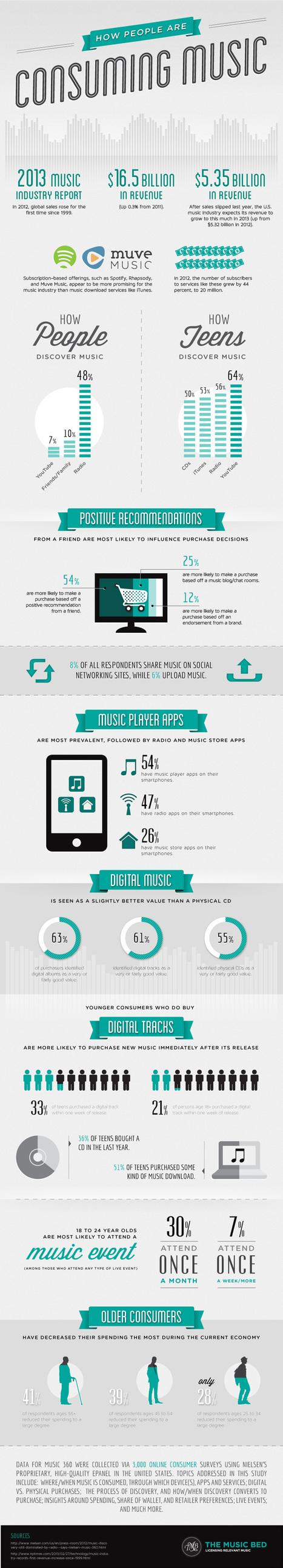 How People Are Consuming Music   Radio 2.0 (En & Fr)   Scoop.it
