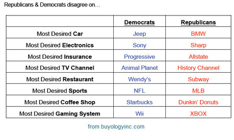 Brand:  Republicans V Democrats | Socialized SEO | Scoop.it