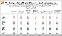 Consumers on the Changing Role of Digital Channels in the Purchase Journey | Consumer Behavior in Digital Environments | Scoop.it