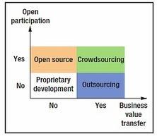 Collaborative Software Development Platforms for Crowdsourcing | Peer2Politics | Scoop.it