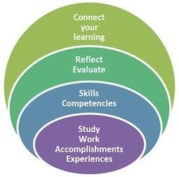 Café y Blogs, lecturas recomendadas | Educación a Distancia y TIC | Scoop.it