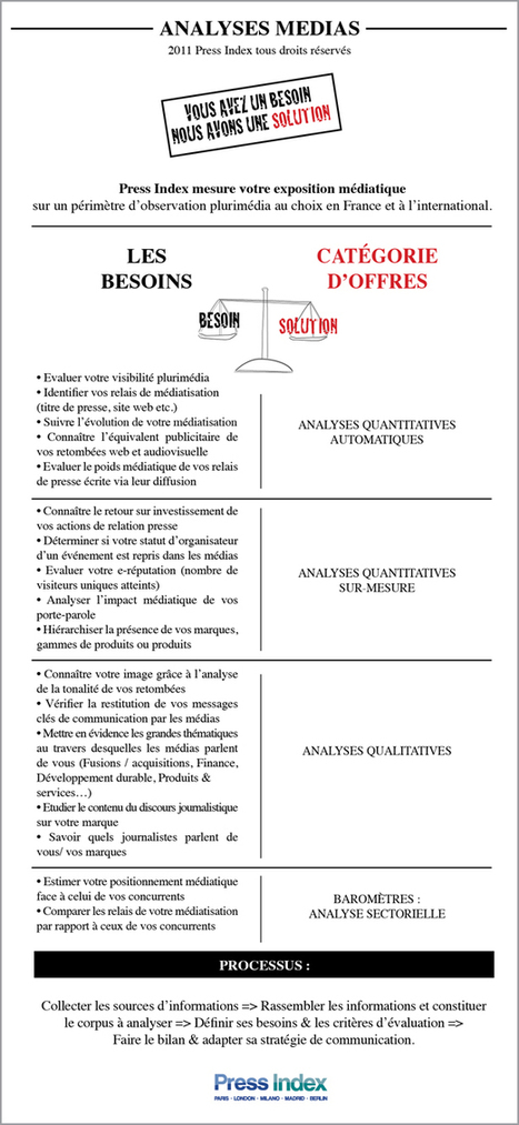 Evaluer les relations presse : besoins & solutions | Press Index Blog | Press Relations | Scoop.it