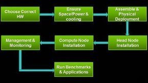 How to Build a GPU-Accelerated Research Cluster | NVIDIA Developer Zone | open