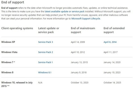 Microsoft ends support for IE8, IE9, IE10, and Windows 8 - techyuga.com | HELP MY COMPUTER NOW | Scoop.it