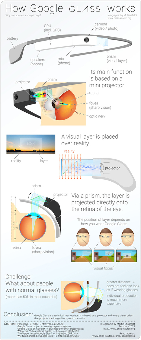 How Google Glass Works [Infographic] | Business... | virtual multicultural interaction | Scoop.it