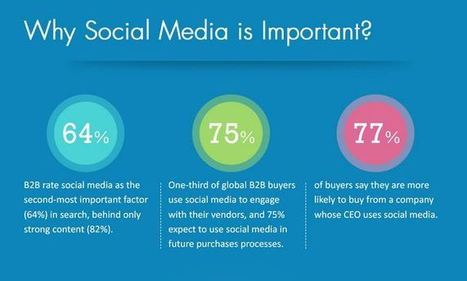 [Infographic] Why B2B Brands Need Social Media Even More in 2013 | Social Media Article Sharing | Scoop.it