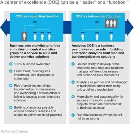 Transforming into an analytics-driven insurance carrier | McKinsey & Company | Digital & eCommerce | Scoop.it