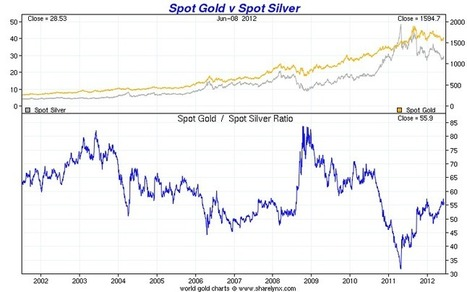 The Gold to Silver Ratio is Your Friend | Fisher Precious Metals | Gold and What Moves it. | Scoop.it