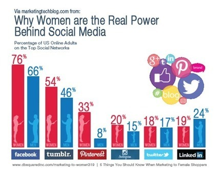 Marketing to Women: 6 Key Stats About Female Consumers plus Infographic | Digital and Social Marketing Tips | Scoop.it