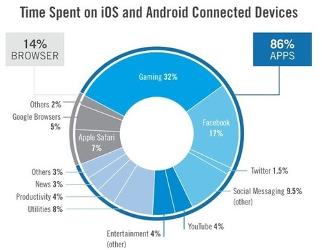 Facebook Still Dominates on Mobile, But Its Lead Has Declined   web design   Scoop.it