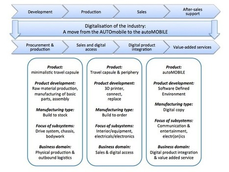 auto industry i o model With data quickly cementing itself as a key player in the auto industry,   technologies and future business models, and to promote israel's ambitious goal  of.