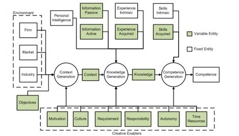 Knowledge Management and the Growth of Competence | TimelessTime | Community of practice | Scoop.it