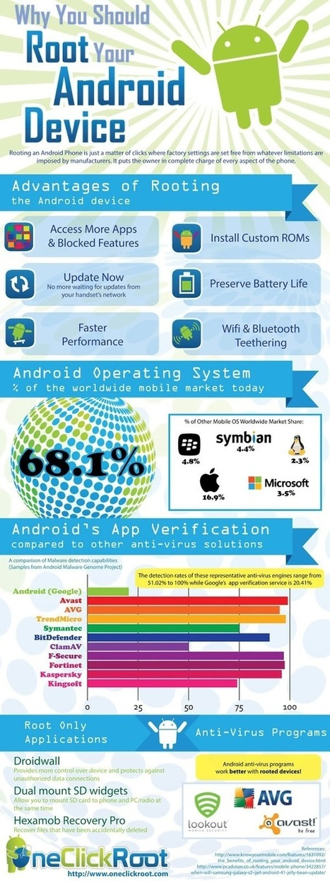 Android OneClick Root   Software On Sale   Softwares   Scoop.it