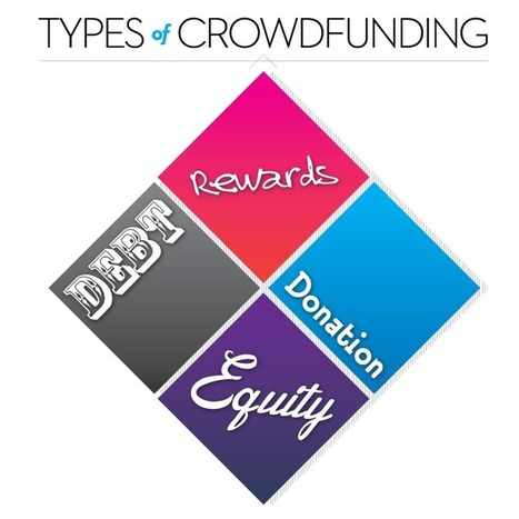 Before You Crowdfund | Resources for Entrepreneurs | Scoop.it