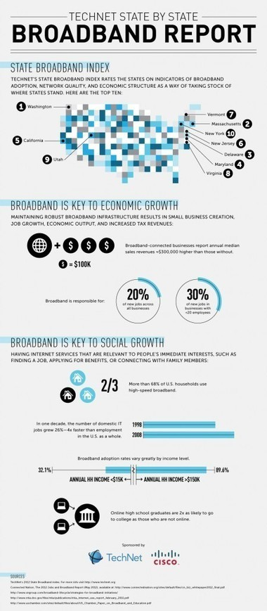 TechNet State-by-State Broadband Report | TechNet | Higher Education help | Scoop.it