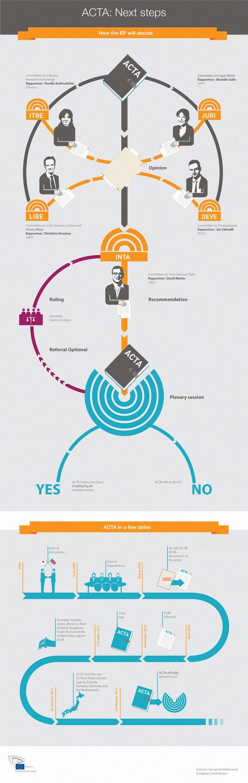 ACTA: Punti chiave da tenere presenti per aiutarci a combattere l'ACTA - La Quadrature du Net | ACTA Rassegna Stampa Giornaliera | Scoop.it