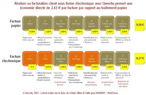 Différentiel-de-coût-Papier-Electronique.png (2008x1307 pixels) | Dematerialize It ! | Scoop.it