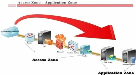 Types of DDoS Attacks And How To Stop Them   Web Hosting   Scoop.it