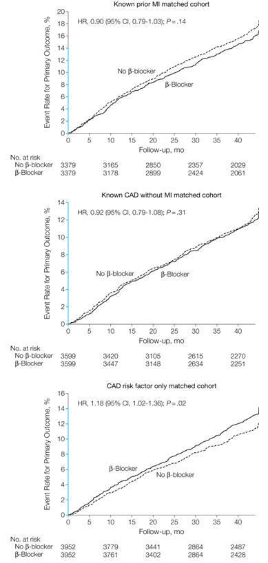 β-Blocker Use & Clinical Outcomes in Stable Outpatients | Heart and Vascular Health | Scoop.it
