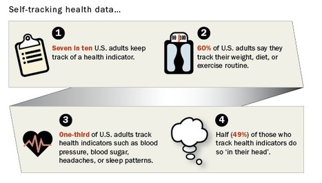 Data for health - Blog by Susannah Fox | Patient Self Management | Scoop.it