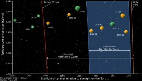 Earth-sized planets in habitable zones are more common than previously thought | International Space Fellowship | Planets, Stars, rockets and Space | Scoop.it