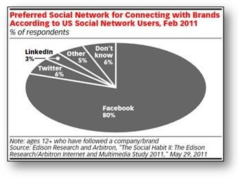 80% of Social Media Users Prefer Facebook for Connecting With Brands | Social Media Research | Scoop.it