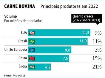 Produção agrícola terá ritmo menor, diz FAO - 07/06/2013 | Agribusiness - Brasil | Scoop.it