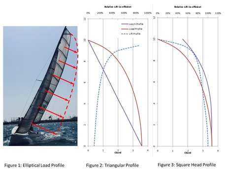 Elliptical Sail Shapes - are they best? | Soft Wing Sails | Scoop.it