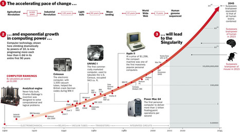 Moore's Law and The FUTURE of Healthcare | Science and reality | Scoop.it
