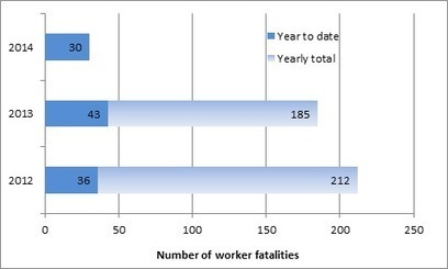 Worker fatalities - Safe Work Australia   Jodie's OHS Quest Adventure - Whats important to me!!   Scoop.it