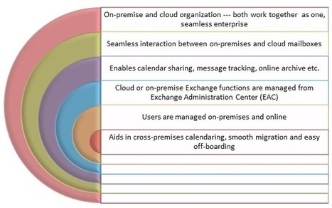 Microsoft Office 365 Services: Office 365 Hybrid Deployment: Enjoy the Best of Both Worlds! | Office 365 Services | Scoop.it
