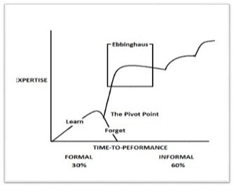 The Learning Curve and The Pivot Point - The Performance Improvement Blog | iEduc | Scoop.it