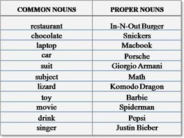 Common and Proper Nouns English learning grammar | learning english | Scoop.it