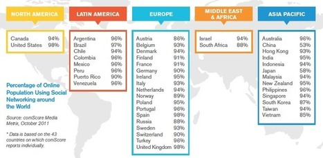 Social Business Today: Social media engages the globe - Percentages Of Online Population Using Social Media Around The World | Middle East and Africa Goes Social! | Scoop.it