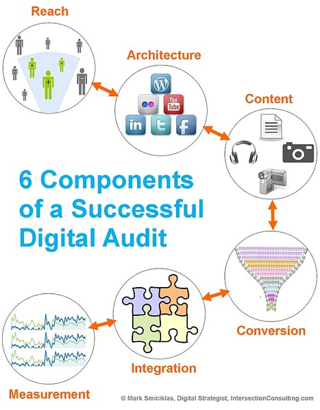 6 Components of a Successful Digital Marketing Audit | Marketing & Social Media | Scoop.it