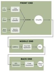 The era of intermediate languages | opencl, opengl, webcl, webgl | Scoop.it