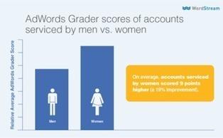 Gender Bias in Marketing: Women Seen as Less Valuable Than Men   Test   Scoop.it