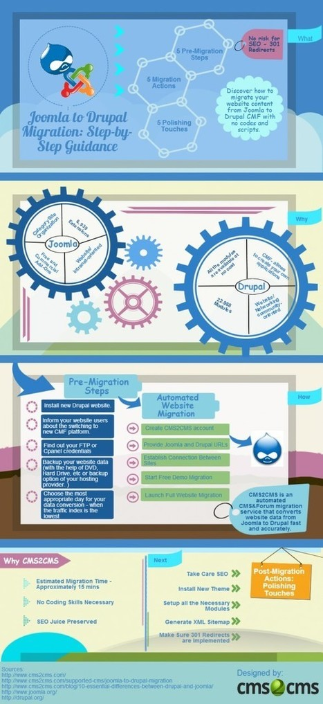Migrating Joomla to Drupal: Automated Mechanism [Infographic] | Transfer Drupal to Joomla: All the Whys and Hows | Scoop.it