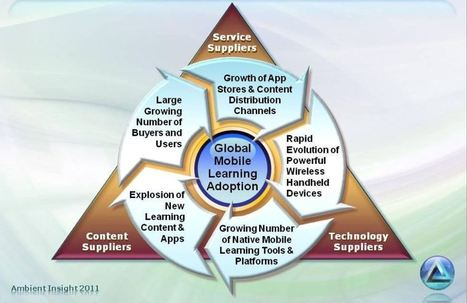 Mobile Learning: More than just Mobile + Learning | Social Learning Blog | mLearning anywhere, anytime, anyhow ... | Scoop.it