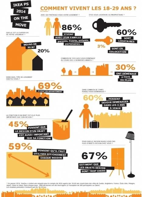 Infographie | Les 18-29 ans et l'aménagement intérieur | LM - Déco | Scoop.it