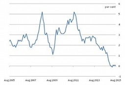 Fuel price plunge pulls UK inflation back to 0% | Business | The Guardian | Insights into the National Economy | Scoop.it