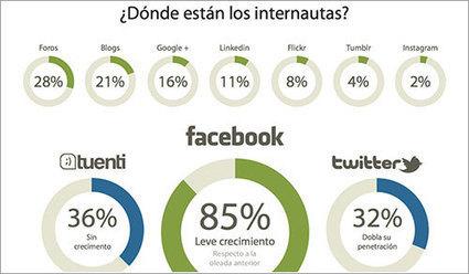 El estado de las redes sociales en España en abril de 2012 ... | Impacto de la tecnologia | Scoop.it