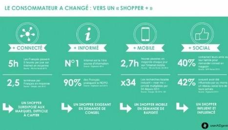 userADgents publie une étude 'RetailXperience : le magasin en voie de réinvention' | AFG News Septembre 2015 | Scoop.it