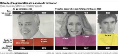 Retraites: la durée de cotisation continuera d'augmenter après 2020 | Actu | Scoop.it