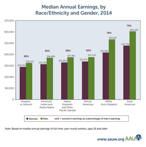 The Simple Truth about the Gender Pay Gap (Fall 2015) : AAUW: Empowering Women Since 1881 | Diversity Studies | Scoop.it