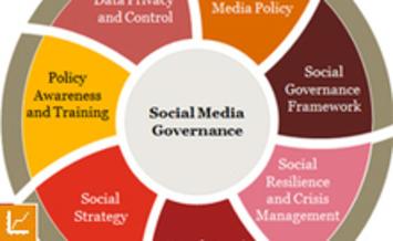 Social Media Governance and Risk Management | FUTURISTIC LEADERSHIP | Scoop.it