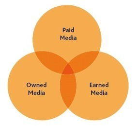 Paid, Owned & Earned Media | E marketing | Scoop.it