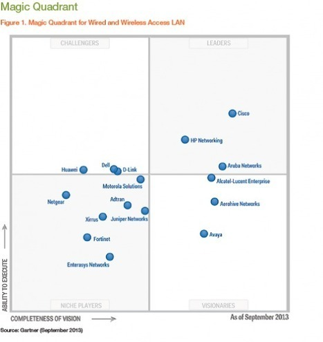 Cisco Leads the Gartner Wired and Wireless LAN Infrastructure Magic Quadrant Again! | Cisco Learning | Scoop.it