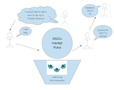 A skills marketplace for individual learning?   Learning & Knowledge for the Future - www.akisifala.org   Scoop.it